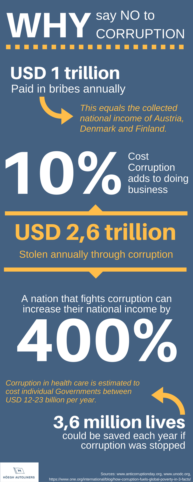 Anti-corruption infographic